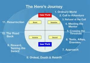 The Writers Journey wheel